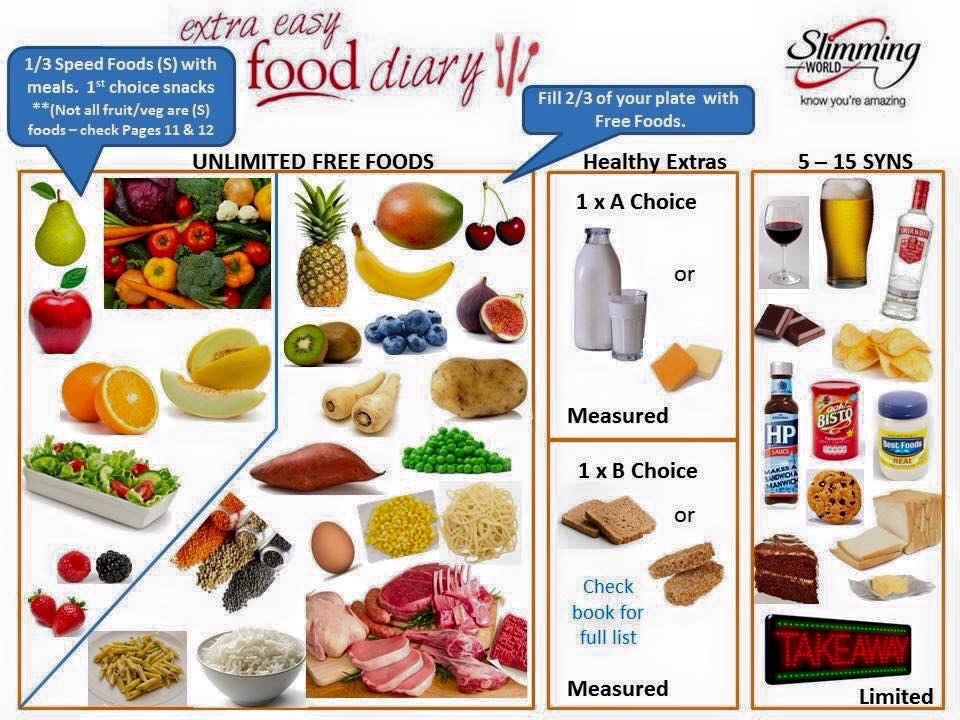 The New Slimming World Plan – Extra Easy and Extra Easy SP ...